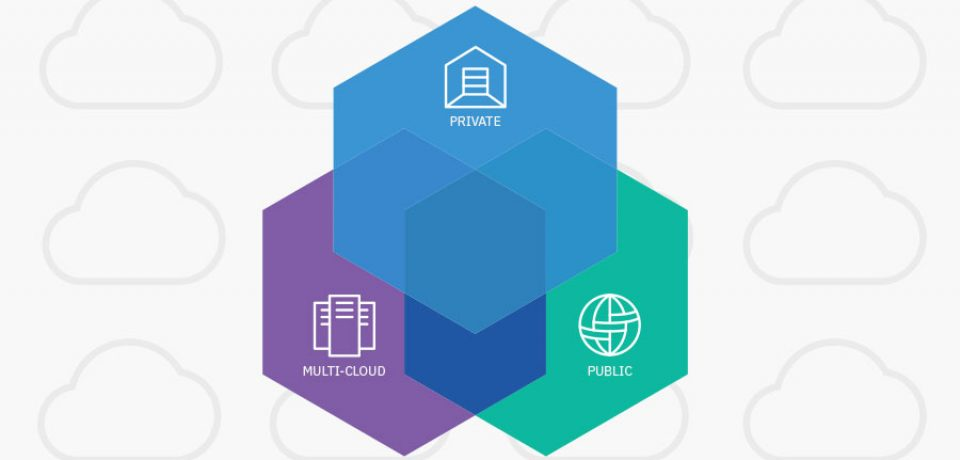 How Do IBM Cloud Computing Services Help Your Business?